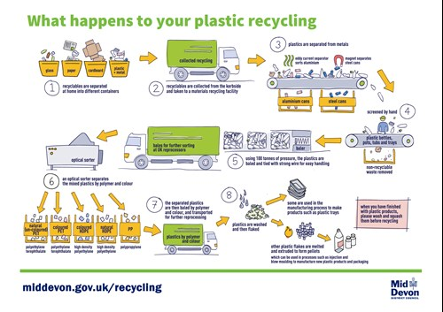 Plastic waste recycling flow chart